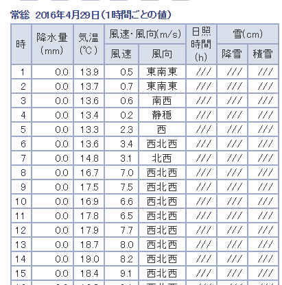 FireShot Capture 20 - 気象庁|過去の気象データ検索_ - http___www.data.jma.go.jp_obd_stats_etrn_view_hourly_a1.php